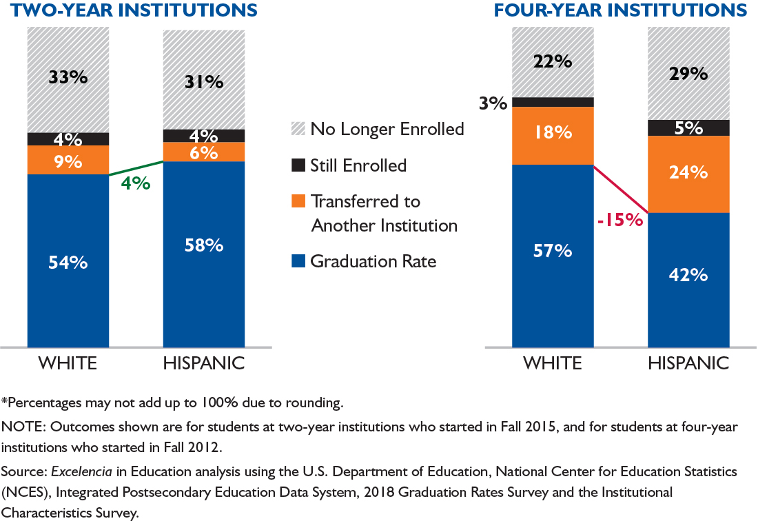 Latino College Completion Degree Outcomes