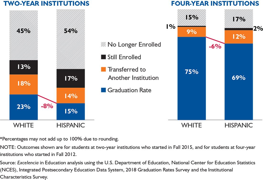 Latino College Completion Degree Outcomes