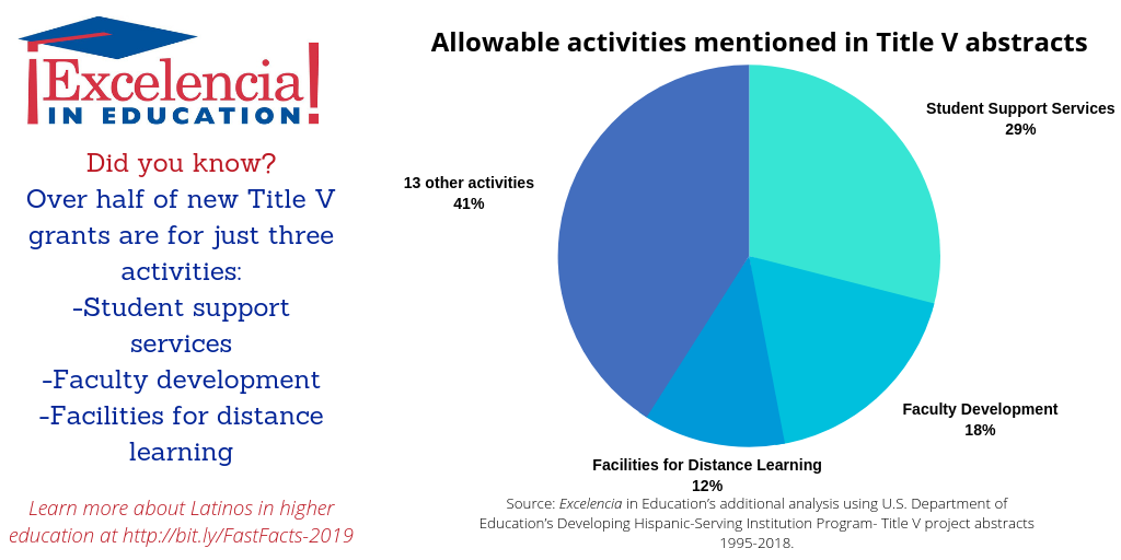 Infographic-Title V Allowable Activities
