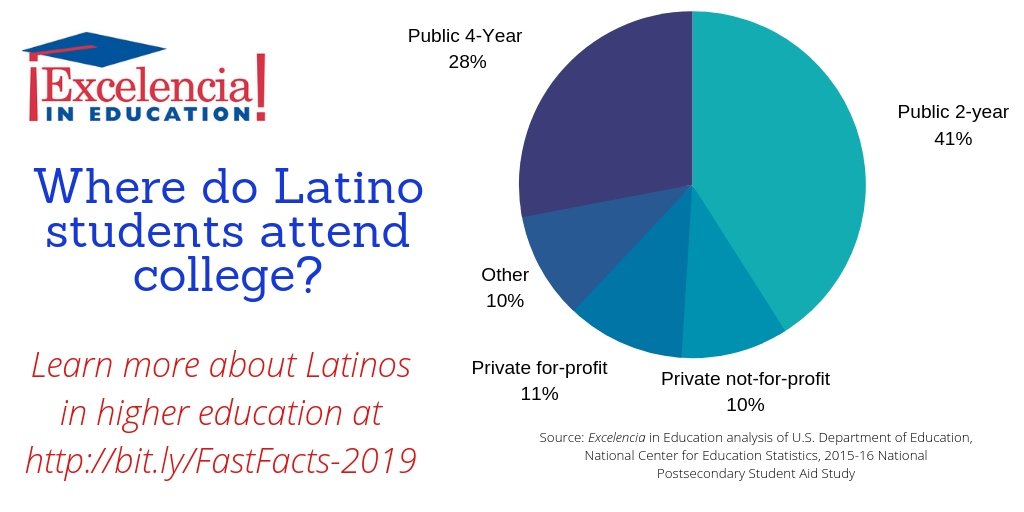 Infographic-Where do Latino students attend college?