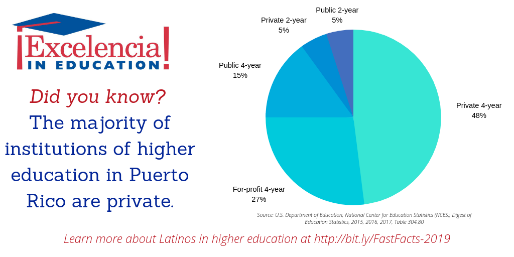 Infographic-Institutions of Higher Education in Puerto Rico UPDATED