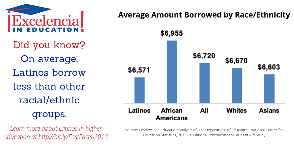 Infographic-Amount Borrowed by Race and Ethnicity UPDATED