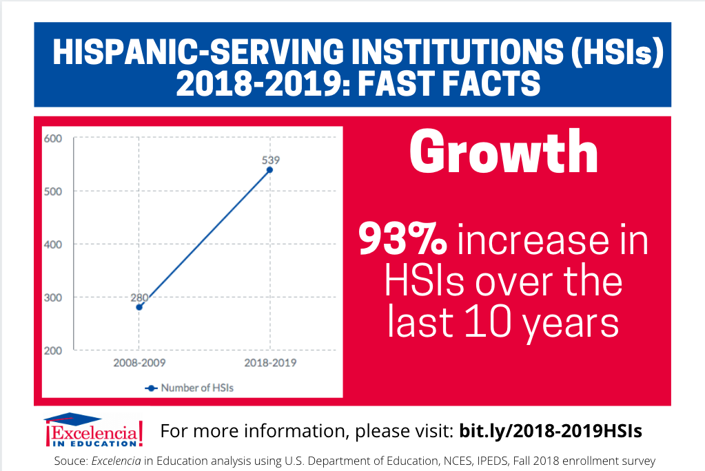 Infographic-Hispanic-Serving Institutions (HSIs) 2018-2019 - Growth