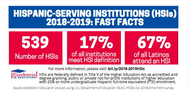 Infographic - Hispanic-Serving Institutions (HSIs) 2018-2019 - Fast Facts