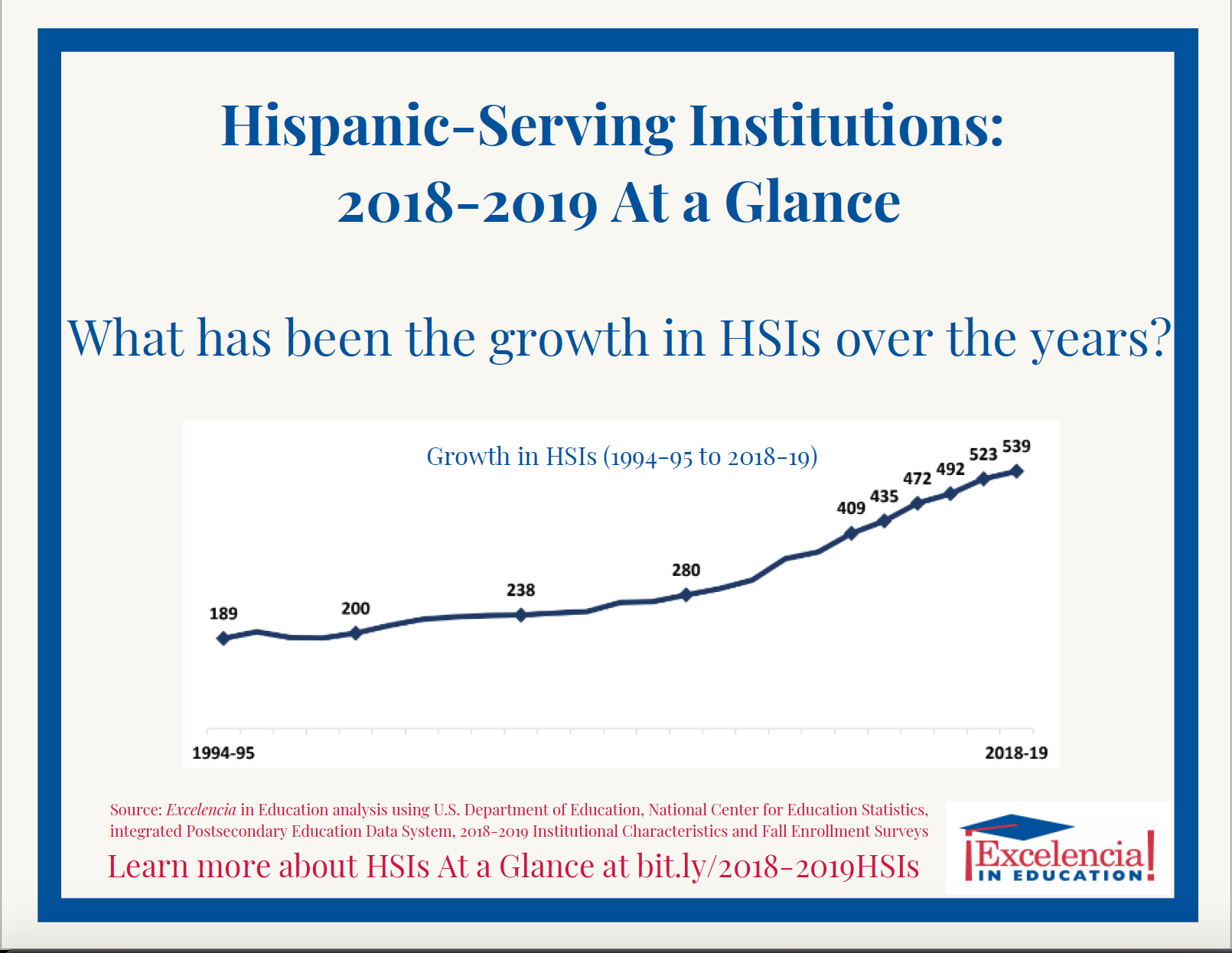Graphic-HSIs at a Glance: 2018-19 - Growth Over the Years