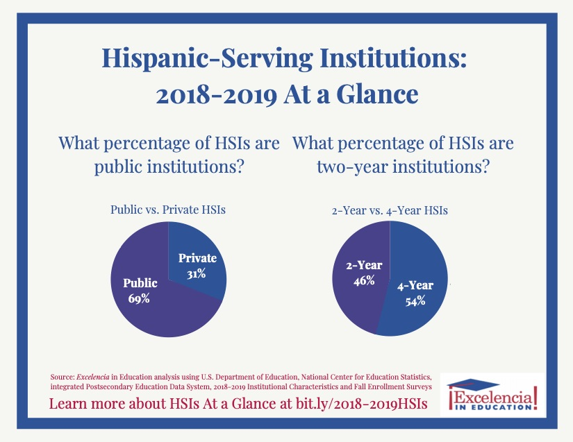 Graphic-HSIs at a Glance: 2018-19 - By Sector
