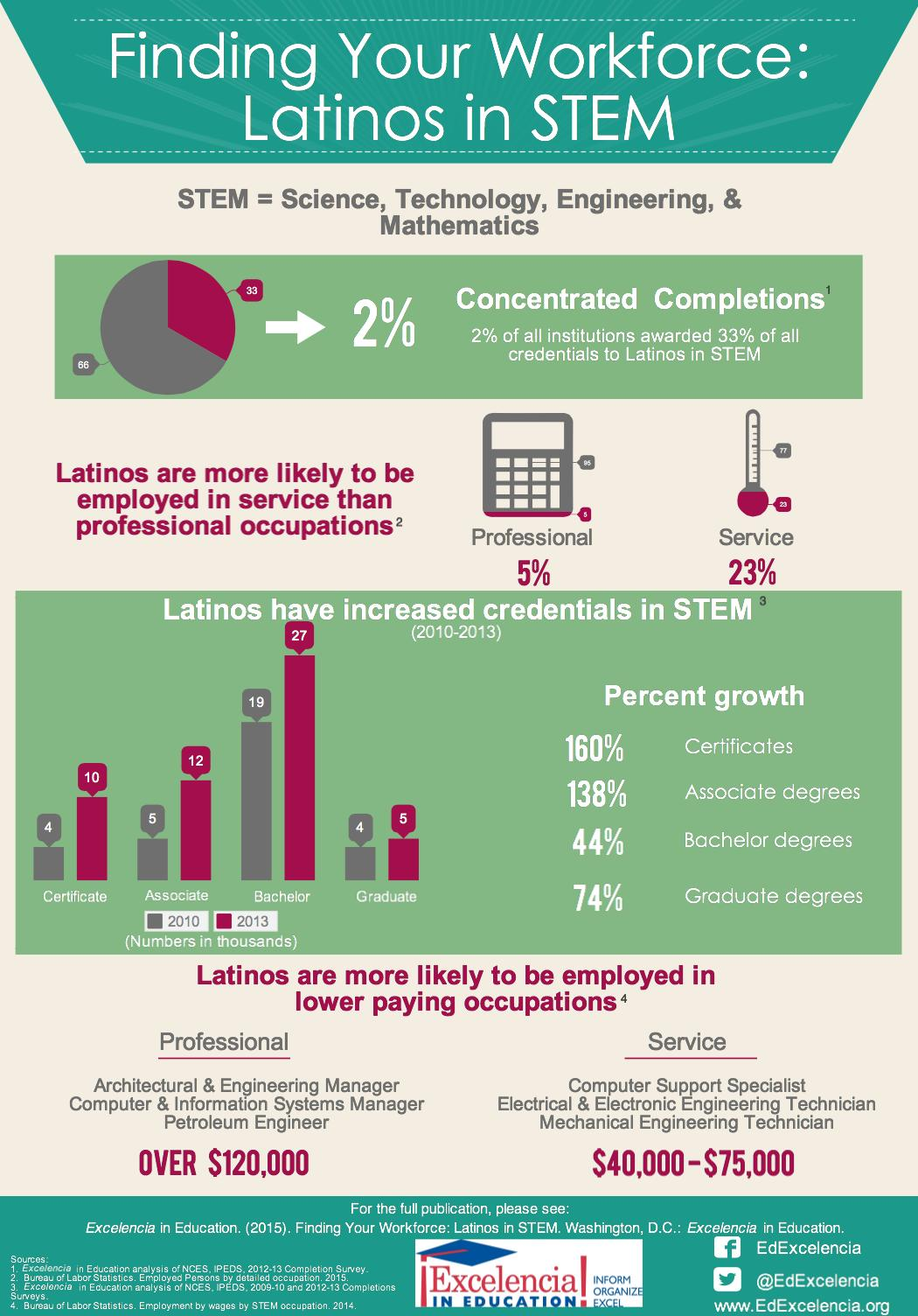 Infographic - Finding Your Workforce: STEM (JPG)