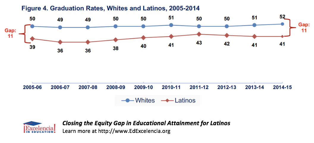 Closing the Equity Gap in Educational Attainment for Latinos - Figure 4 - Graduation Rates, Whites and Latinos, 2005-2014