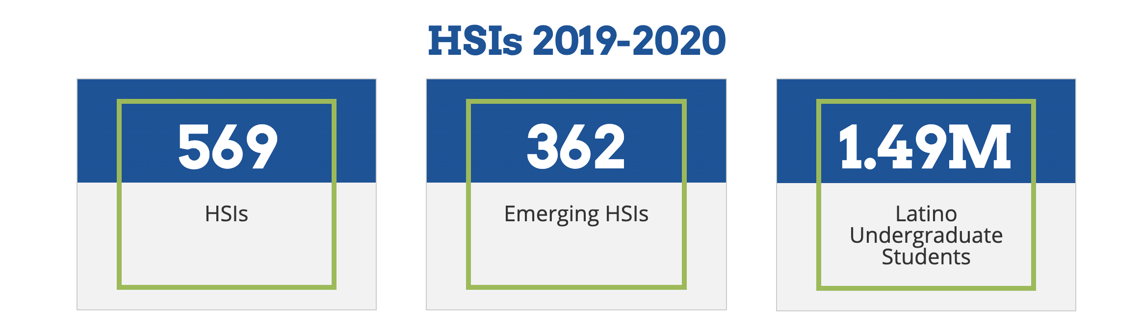 Hispanic-Serving Institutions (HSIs) 2018-2019 Stats