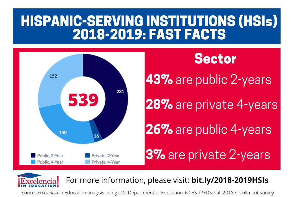 Infographic - Hispanic-Serving Institutions (HSIs) 2018-2019 - Sector