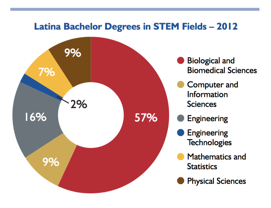 Latina Bachelor Degrees in STEM Fields - 2012