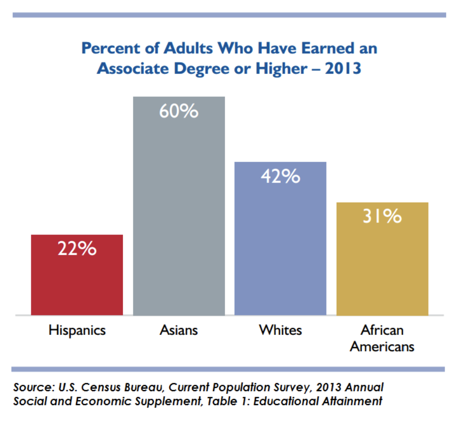 Percent of Adults Who Have Earned an Associates Degree or Higher - 2013