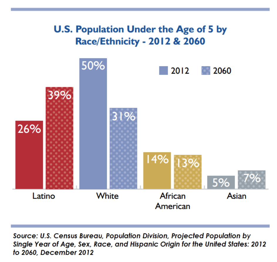 U.S. Population Under the Age of 5 by Race/Ethnicity - 2012 & 2060