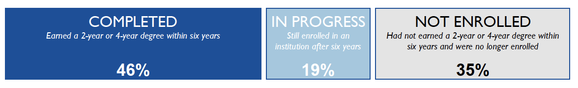 46% Earned a 2-yr or 4-yr degree within six years; 19% enrolled after six yrs; 35% not enrolled