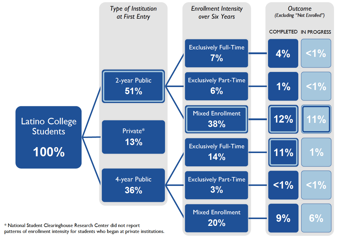 Infographic - Pathways for Latino College Completion