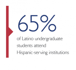 65% of Latino undergraduate students attend Hispanic-serving institutions