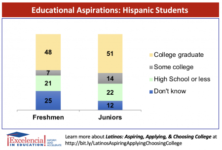 Educational Aspirations-Hispanic Students