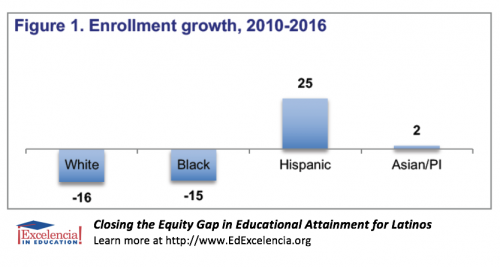 Equity Gap in Educational Attainment for Latinos - Figure 1 - Enrollment Growth, 2010-2016