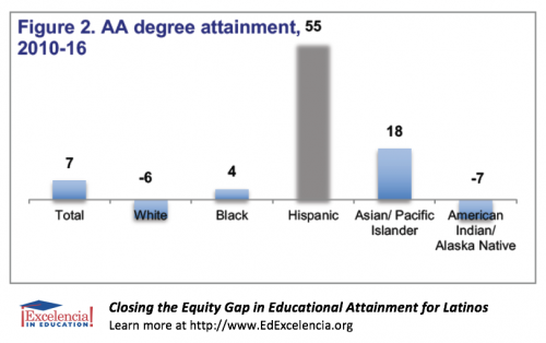 Closing the Equity Gap in Educational Attainment for Latinos - Figure 2 - AA degree attainment, 2010-16