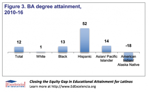 Closing the Equity Gap in Educational Attainment for Latinos - Figure 3 - BA degree attainment, 2010-16