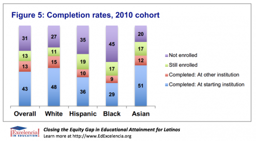 Closing the Equity Gap in Educational Attainment for Latinos - Figure 5 - Completion rates, 2010 cohort