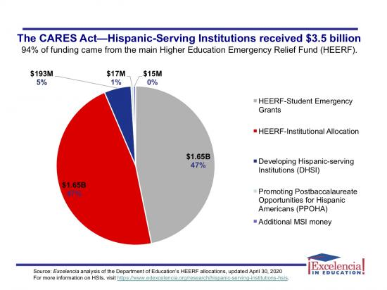HSIs and CARES Funding