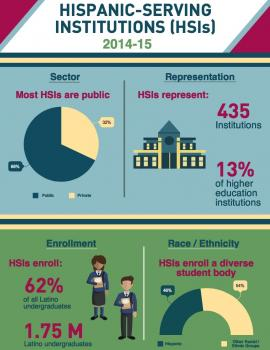 Infographic - Hispanic-Serving Institutions, 2014-15