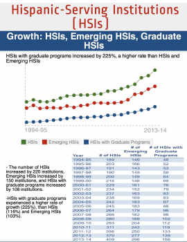 Growth: HSIs, Emerging HSIs, Graduate HSIs, 1994-95 to 2013-14