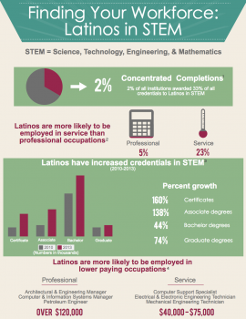 Infographic - Finding Your Workforce: Latinos in Science, Technology, Engineering, and Math (STEM)