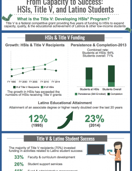 From Capacity to Success: HSIs, Title V, and Latino Students