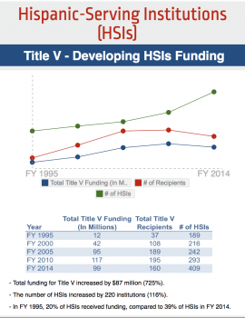 HSI Funding Timeline