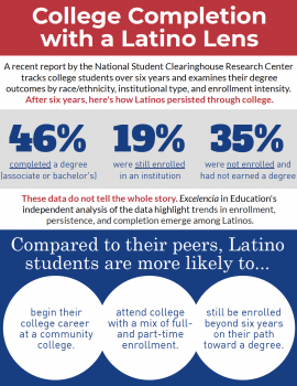 Infographic - College Completion Through a Latino Lens