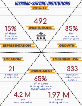 Infographic - Hispanic-Serving Institutions (HSIs) 2016-2017