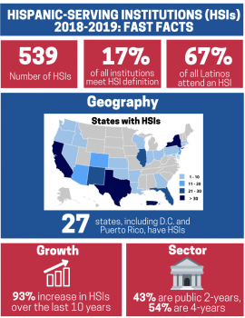 COVER - Infographic - Hispanic-Serving Institutions (HSIs) 2018-2019 Fast Facts